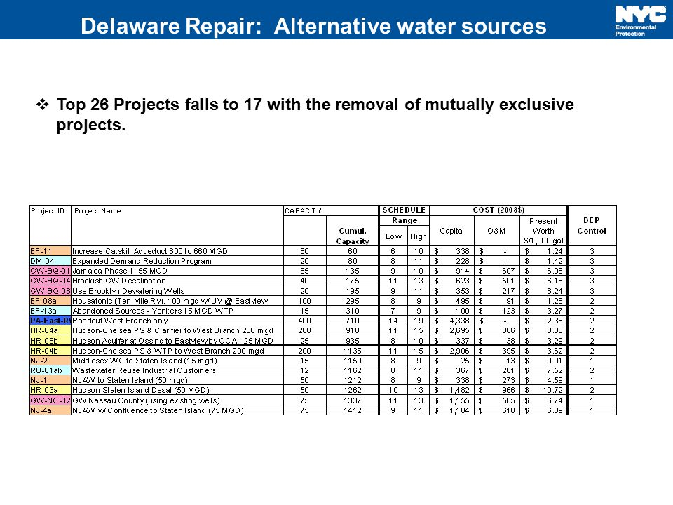 Delaware Repair: Alternative water sources  Top 26 Projects falls to 17 with the removal of mutually exclusive projects.