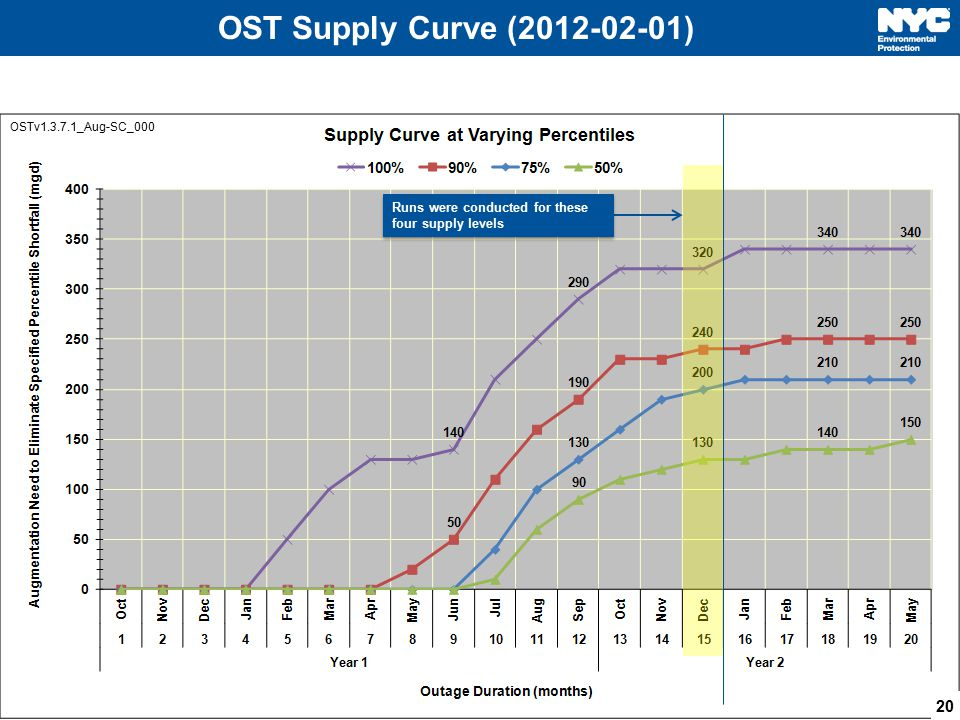 OST Supply Curve (2012-02-01) 20 OSTv1.3.7.1_Aug-SC_000 Runs were conducted for these four supply levels
