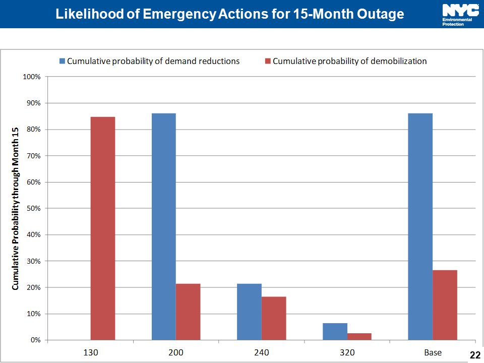 Likelihood of Emergency Actions for 15-Month Outage 22