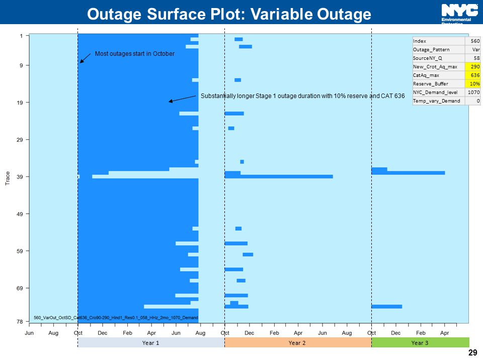 Outage Surface Plot: Variable Outage 29 Year 1Year 2Year 3 Most outages start in October Index560 Outage_PatternVar SourceNY_Q58 New_Crot_Aq_max290 Ca