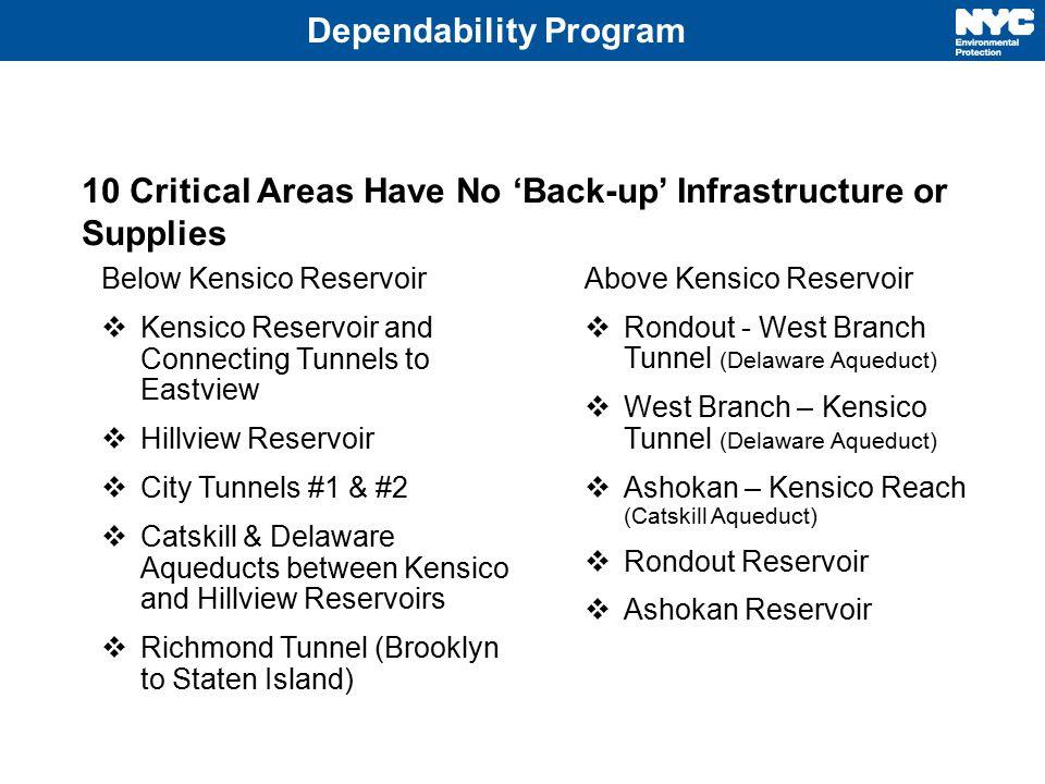 Dependability Program Above Kensico Reservoir  Rondout - West Branch Tunnel (Delaware Aqueduct)  West Branch – Kensico Tunnel (Delaware Aqueduct) 