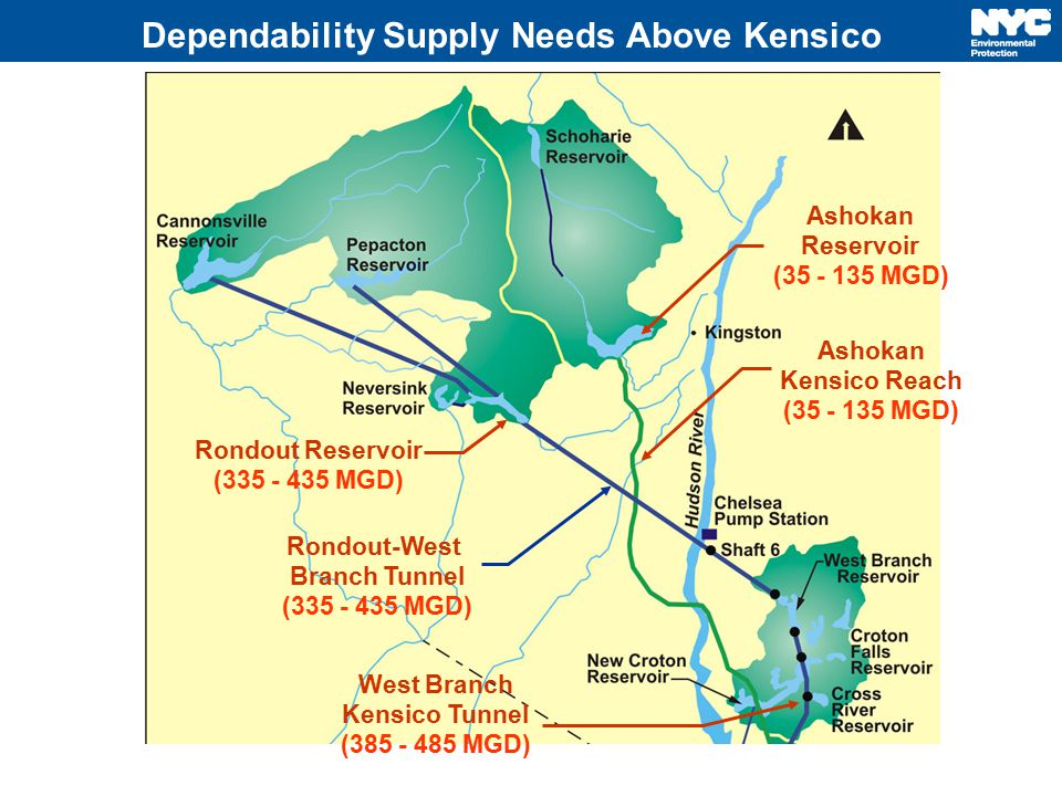 Dependability Supply Needs Above Kensico Rondout Reservoir (335 - 435 MGD) Rondout-West Branch Tunnel (335 - 435 MGD) West Branch Kensico Tunnel (385