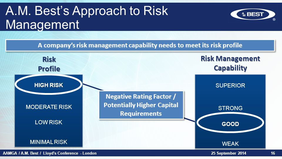 AAMGA / A.M. Best / Lloyd's Conference - London25 September 201416 Risk Profile Risk Management Capability A company's risk management capability need