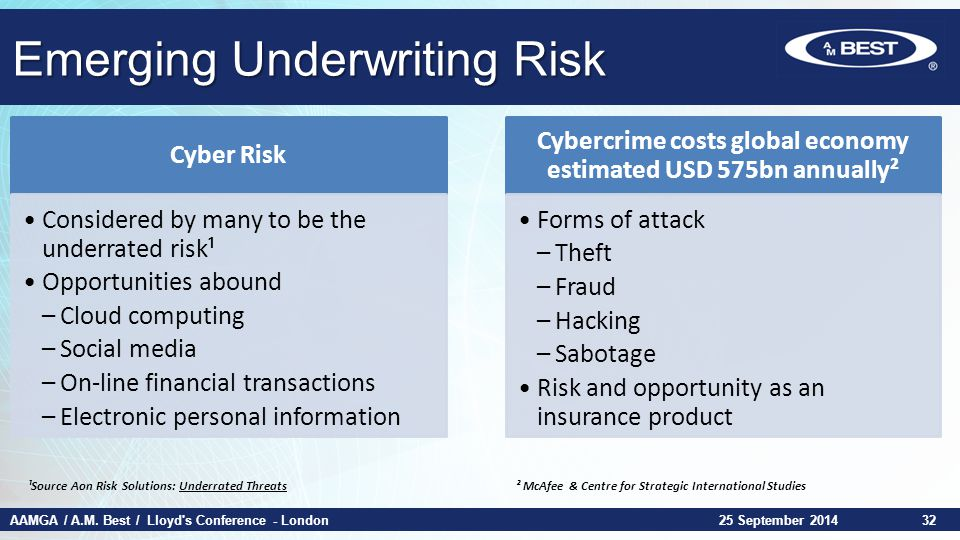 AAMGA / A.M. Best / Lloyd's Conference - London Emerging Underwriting Risk 25 September 201432 Cyber Risk Considered by many to be the underrated risk