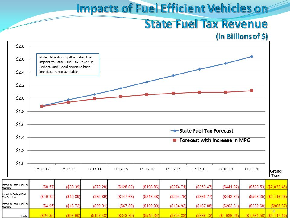 Grand Total Note: Graph only illustrates the impact to State Fuel Tax Revenue.