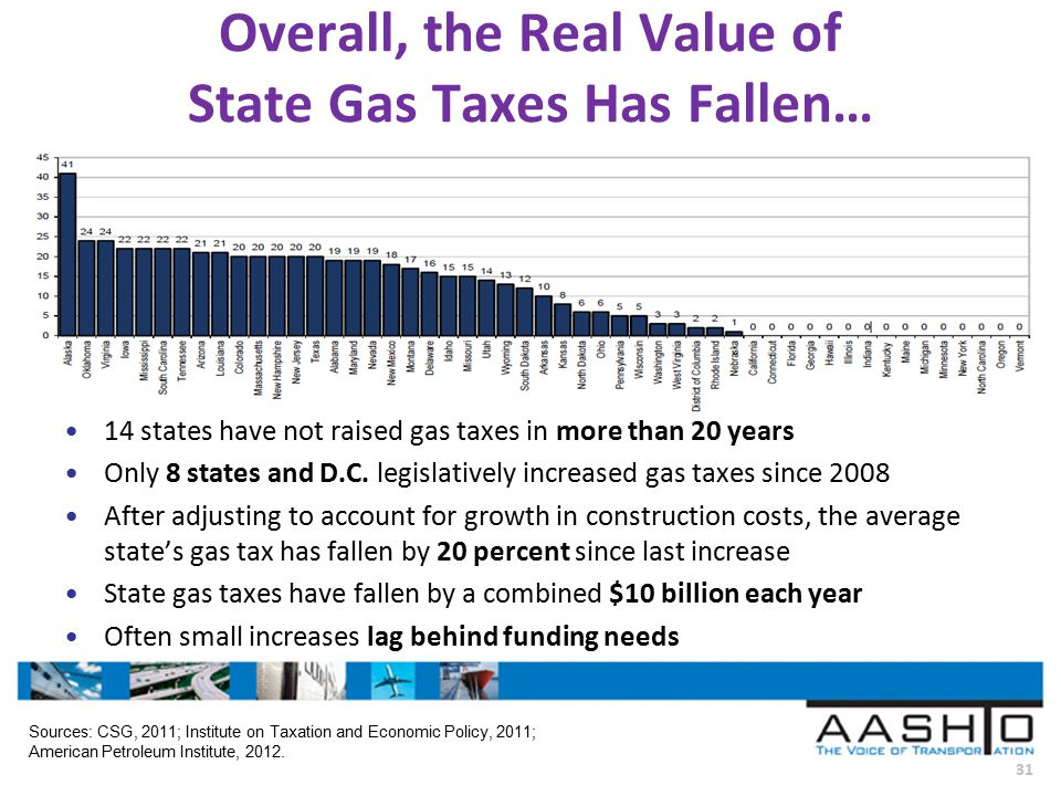 31 Overall, the Real Value of State Gas Taxes Has Fallen… 14 states have not raised gas taxes in more than 20 years Only 8 states and D.C.