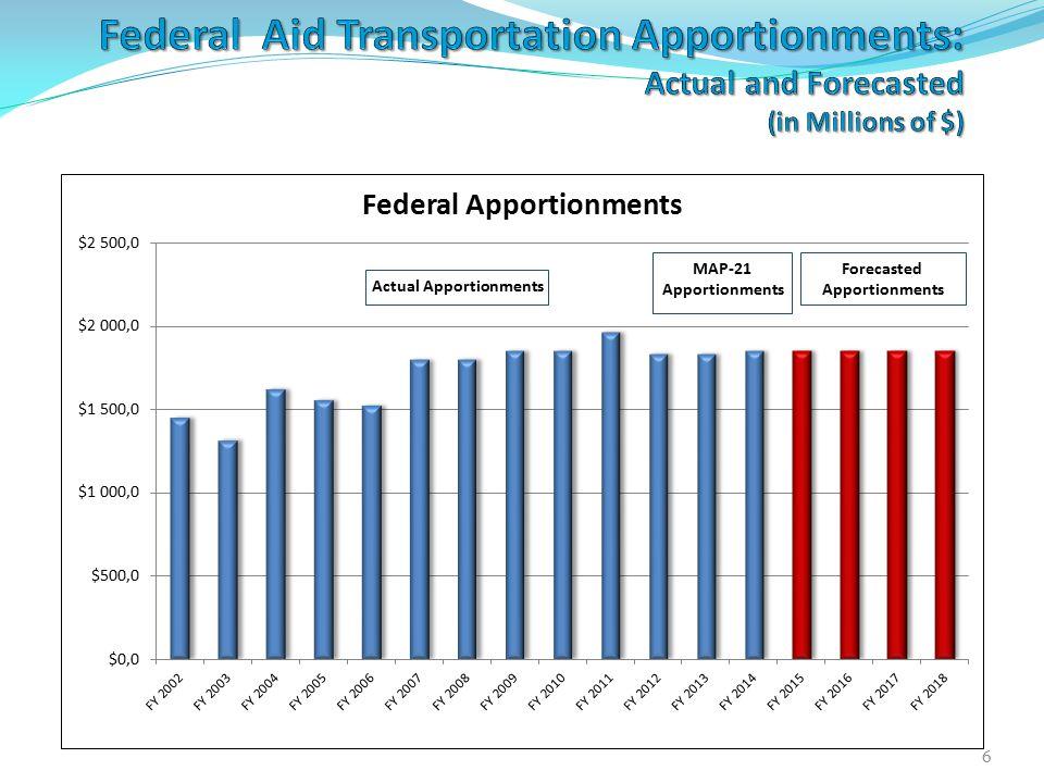 Interstate funding shortfall Annual totalShortfall Current $20.0B -- Sustain $24.3B$ 4.3B/yr Improve $43.0B$23.0B/yr Source: FHWA 2010 C&P Report, 20098 $