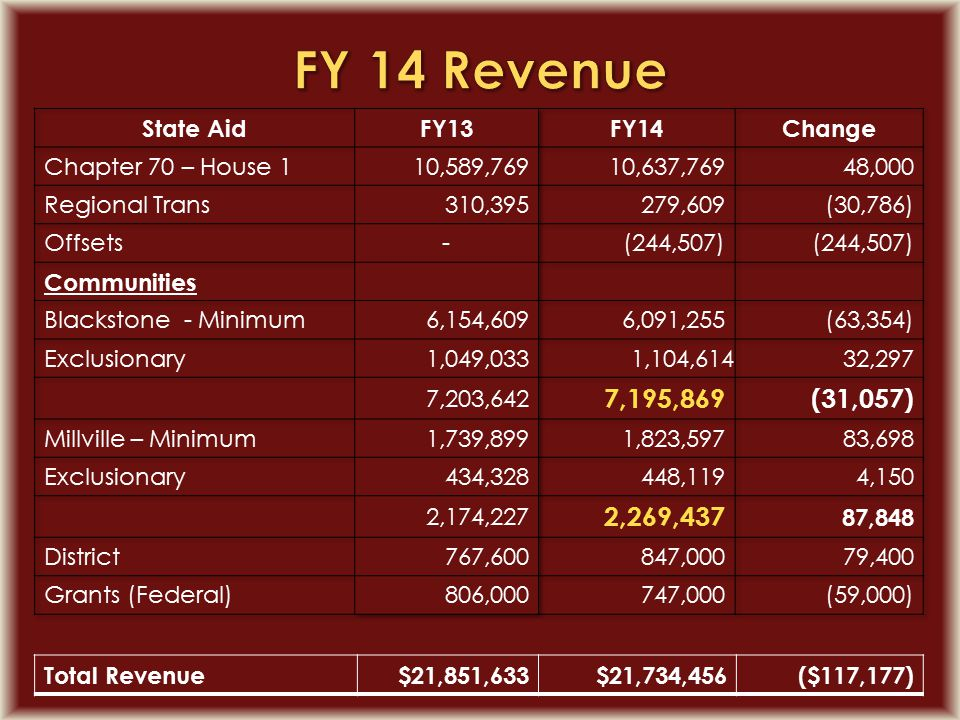 Total Revenue$21,851,633$21,734,456($117,177)