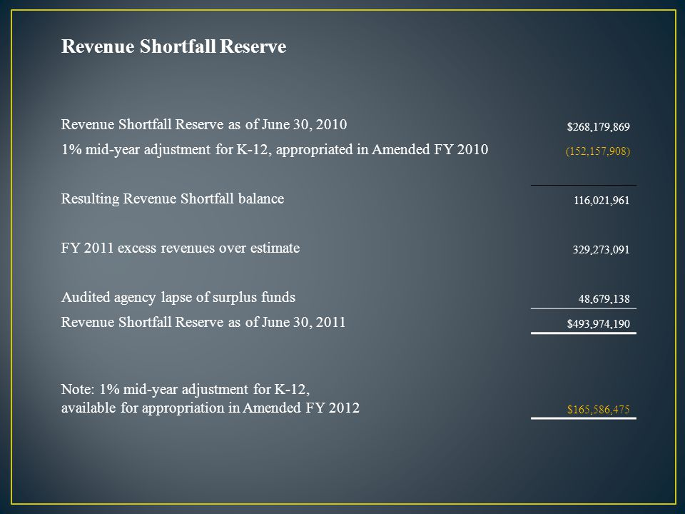 Revenue Shortfall Reserve Revenue Shortfall Reserve as of June 30, 2010 $268,179,869 1% mid-year adjustment for K-12, appropriated in Amended FY 2010 (152,157,908) Resulting Revenue Shortfall balance 116,021,961 FY 2011 excess revenues over estimate 329,273,091 Audited agency lapse of surplus funds 48,679,138 Revenue Shortfall Reserve as of June 30, 2011 $493,974,190 Note: 1% mid-year adjustment for K-12, available for appropriation in Amended FY 2012 $165,586,475