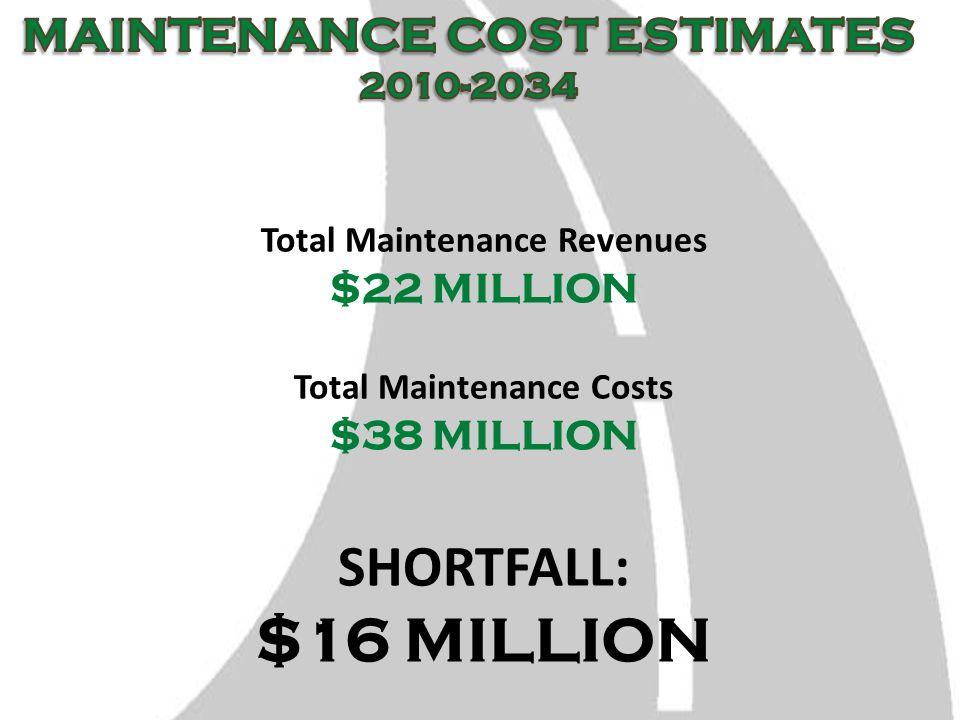 Total Maintenance Revenues $22 MILLION Total Maintenance Costs $38 MILLION SHORTFALL: $16 MILLION