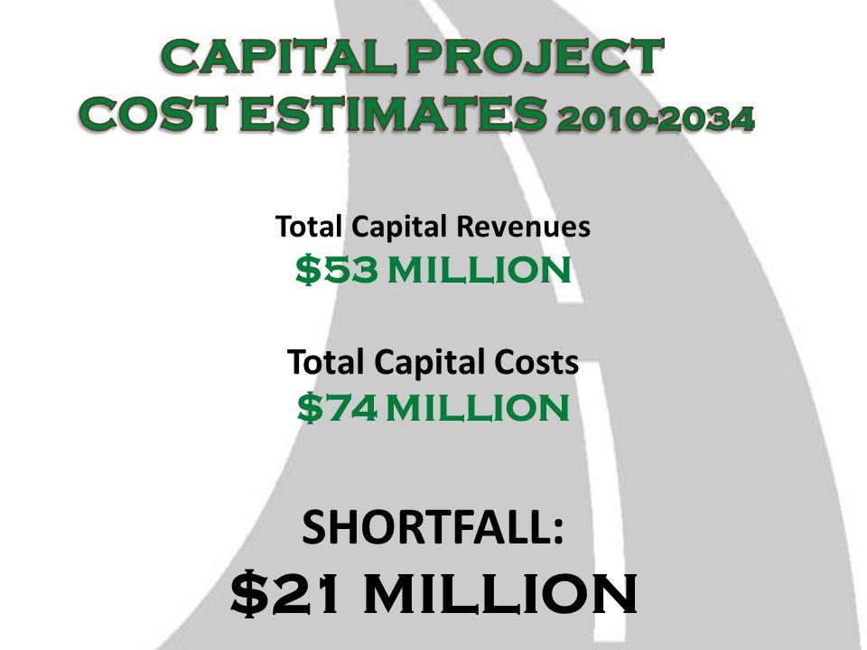 Total Capital Revenues $53 MILLION Total Capital Costs $74 MILLION SHORTFALL: $21 MILLION