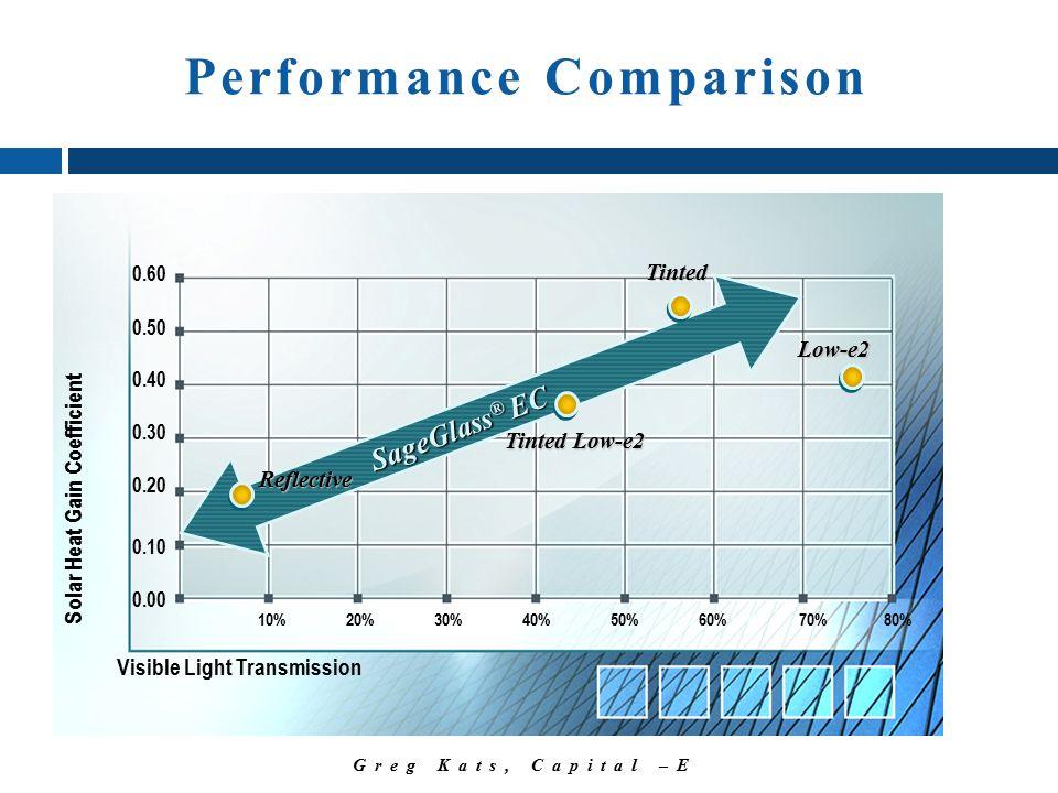 Greg Kats, Capital –E SageGlass ® EC SageGlass ® EC 0.00 0.10 0.20 0.30 0.40 0.50 0.60 10%20%30%40%50%60%70%80% Visible Light Transmission Solar Heat