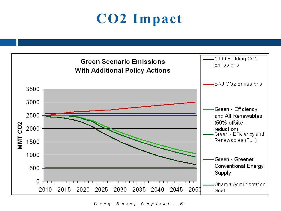 Greg Kats, Capital –E CO2 Impact