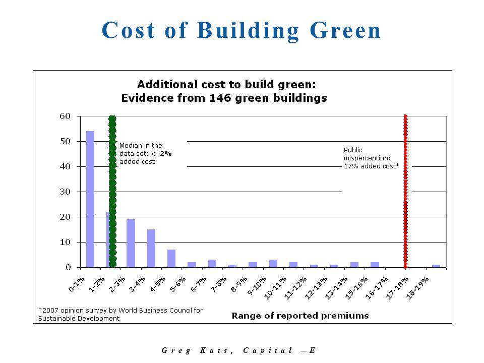 Greg Kats, Capital –E Cost of Building Green