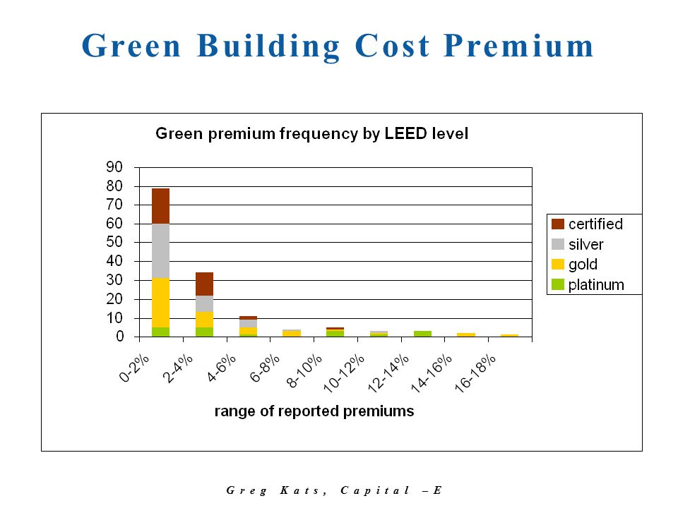 Greg Kats, Capital –E Green Building Cost Premium