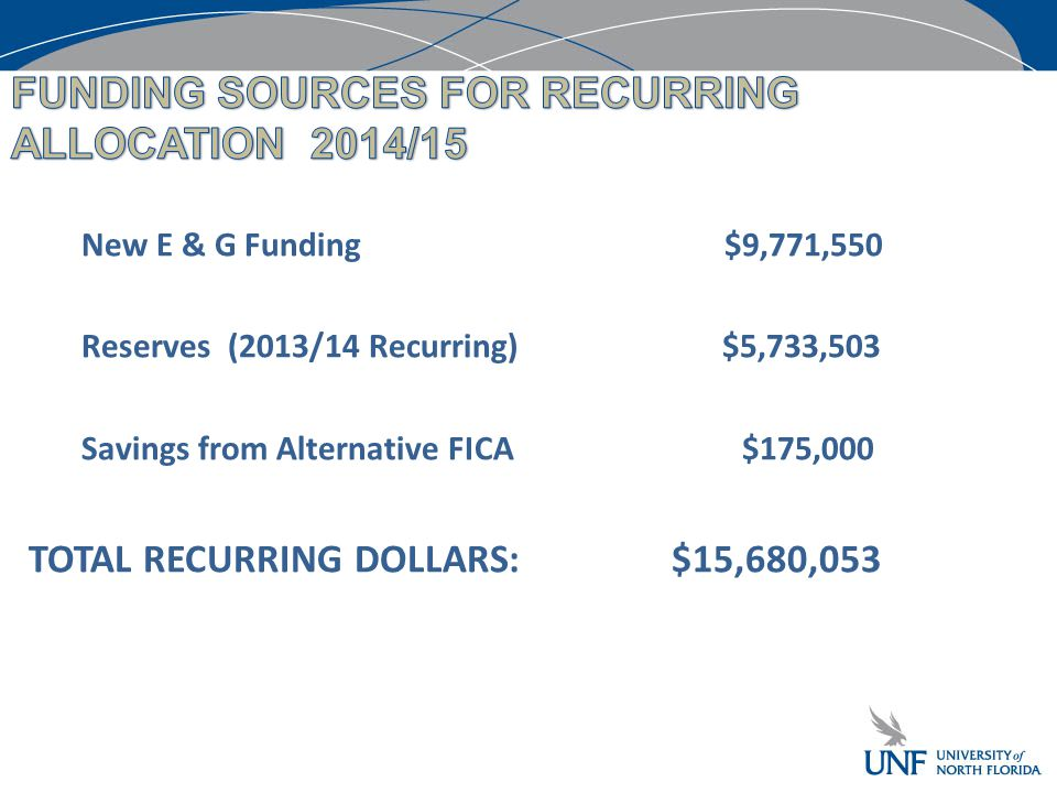 New E & G Funding $9,771,550 Reserves (2013/14 Recurring) $5,733,503 Savings from Alternative FICA $175,000 TOTAL RECURRING DOLLARS: $15,680,053