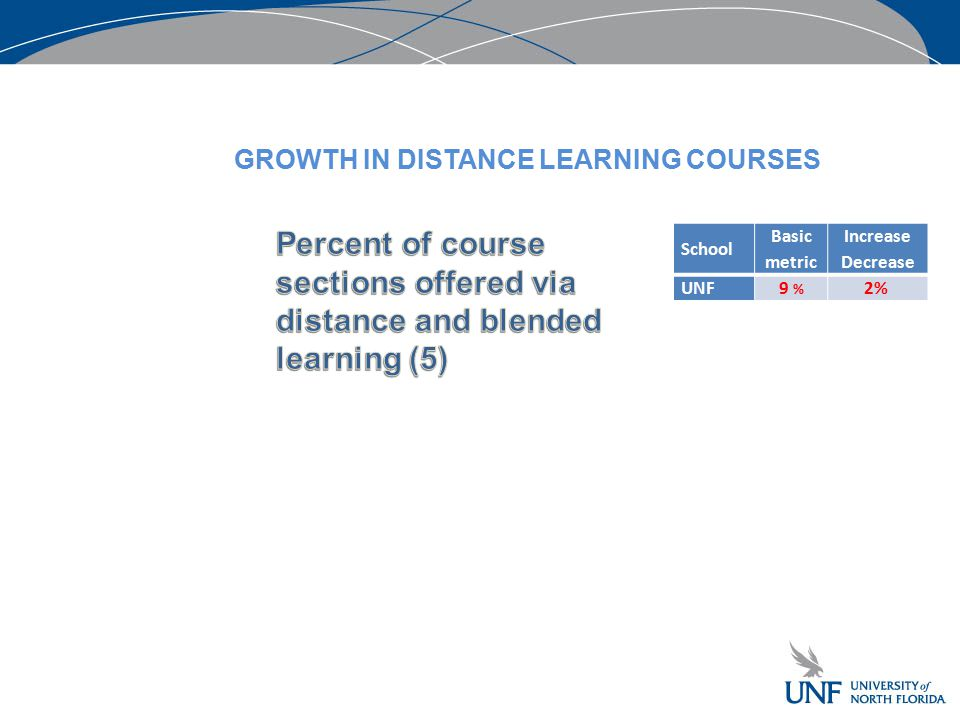 School Basic metric Increase Decrease UNF9 % 2% GROWTH IN DISTANCE LEARNING COURSES