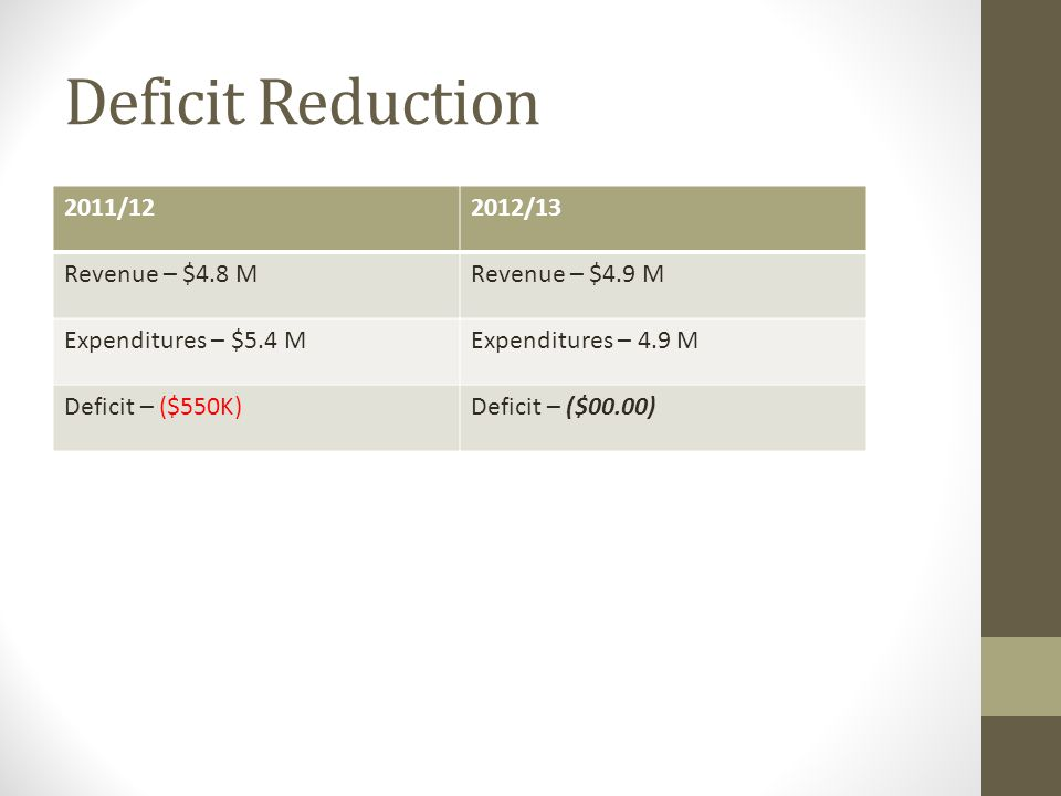 Deficit Reduction 2011/122012/13 Revenue – $4.8 MRevenue – $4.9 M Expenditures – $5.4 MExpenditures – 4.9 M Deficit – ($550K)Deficit – ($00.00)