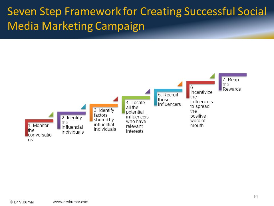 © Dr V.Kumar www.drvkumar.com Seven Step Framework for Creating Successful Social Media Marketing Campaign 1.