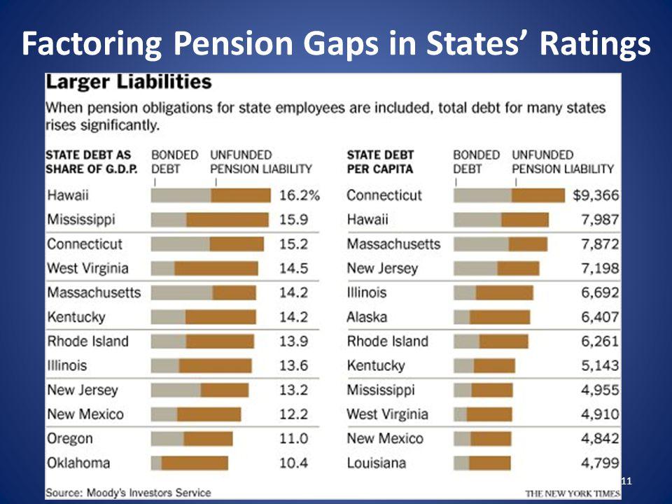 Factoring Pension Gaps in States' Ratings 11