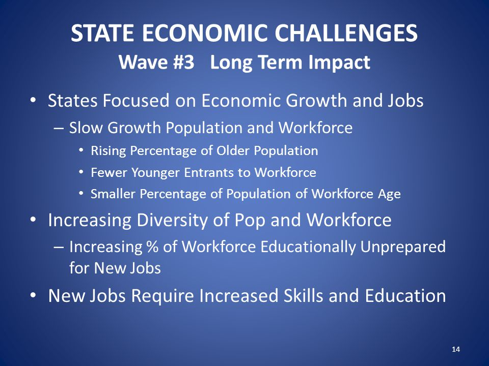 STATE ECONOMIC CHALLENGES Wave #3 Long Term Impact States Focused on Economic Growth and Jobs – Slow Growth Population and Workforce Rising Percentage of Older Population Fewer Younger Entrants to Workforce Smaller Percentage of Population of Workforce Age Increasing Diversity of Pop and Workforce – Increasing % of Workforce Educationally Unprepared for New Jobs New Jobs Require Increased Skills and Education 14