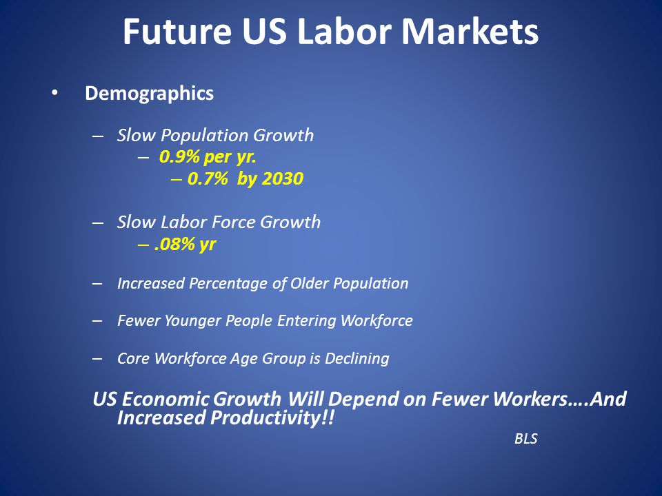 Future US Labor Markets Demographics – Slow Population Growth – 0.9% per yr.