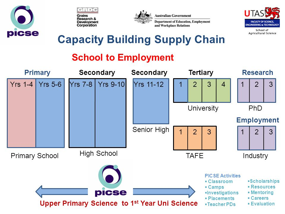 Capacity Building Supply Chain Yrs 11-12 Senior High TAFE 123 University 1234 Primary School Yrs 1-4Yrs 5-6 PrimarySecondaryTertiarySecondary Employment 123 Industry Upper Primary Science to 1 st Year Uni Science School to Employment PICSE Activities  Classroom  Camps  Investigations  Placements  Teacher PDs High School Yrs 7-8Yrs 9-10 Research 123 PhD  Scholarships  Resources  Mentoring  Careers  Evaluation