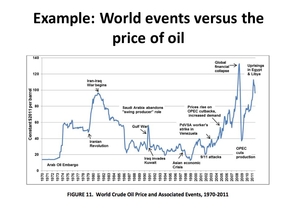 Example: World events versus the price of oil