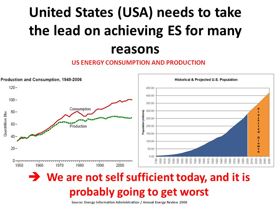 United States (USA) needs to take the lead on achieving ES for many reasons Source: Energy Information Administration / Annual Energy Review 2006 US E