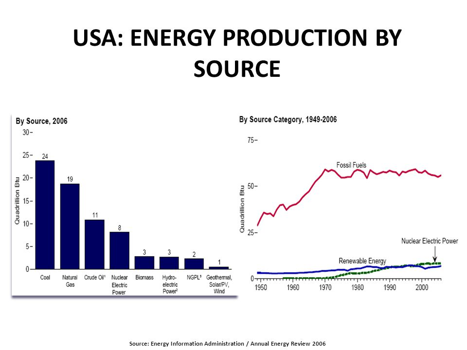 USA: ENERGY PRODUCTION BY SOURCE Source: Energy Information Administration / Annual Energy Review 2006