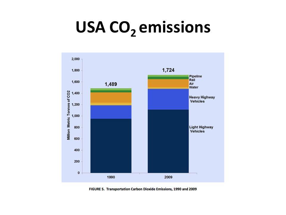 USA CO 2 emissions