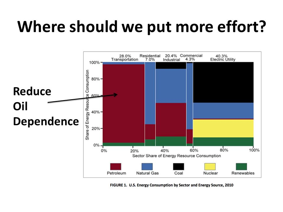 Where should we put more effort? Reduce Oil Dependence