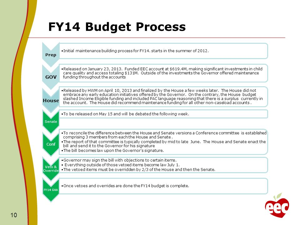 FY14 Budget Process Prep Initial maintenance building process for FY14. starts in the summer of 2012. GOV Released on January 23, 2013. Funded EEC acc