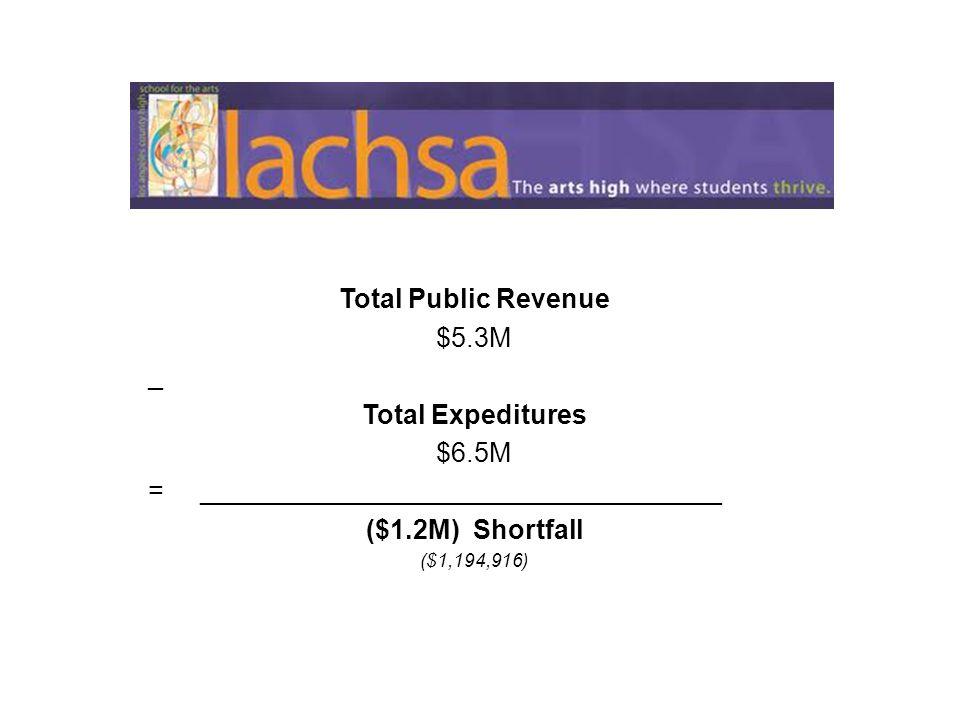 Total Public Revenue $5.3M _ Total Expeditures $6.5M = ___________________________________ ($1.2M) Shortfall ($1,194,916)