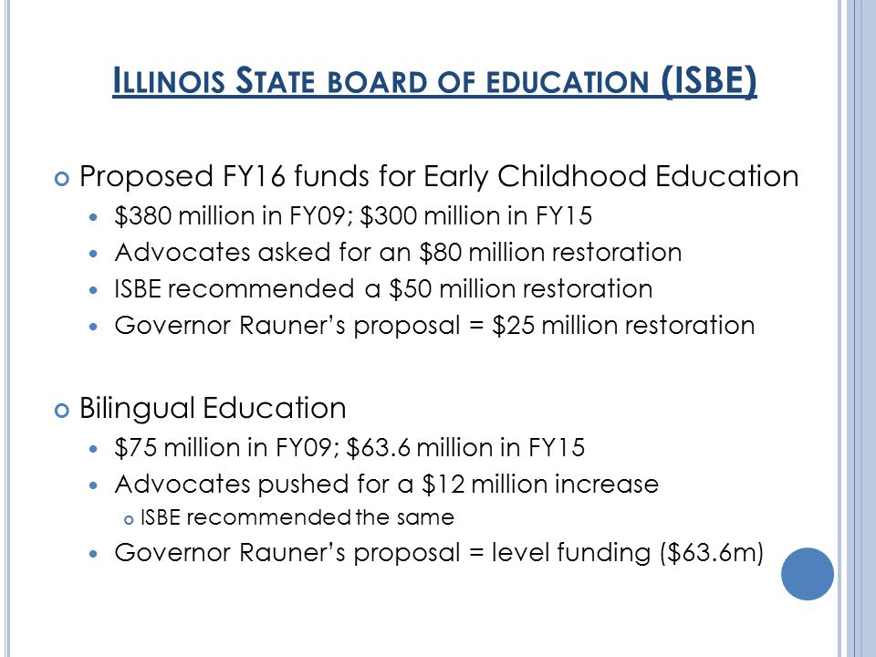 I LLINOIS S TATE BOARD OF EDUCATION (ISBE) Proposed FY16 funds for Early Childhood Education $380 million in FY09; $300 million in FY15 Advocates asked for an $80 million restoration ISBE recommended a $50 million restoration Governor Rauner's proposal = $25 million restoration Bilingual Education $75 million in FY09; $63.6 million in FY15 Advocates pushed for a $12 million increase ISBE recommended the same Governor Rauner's proposal = level funding ($63.6m)