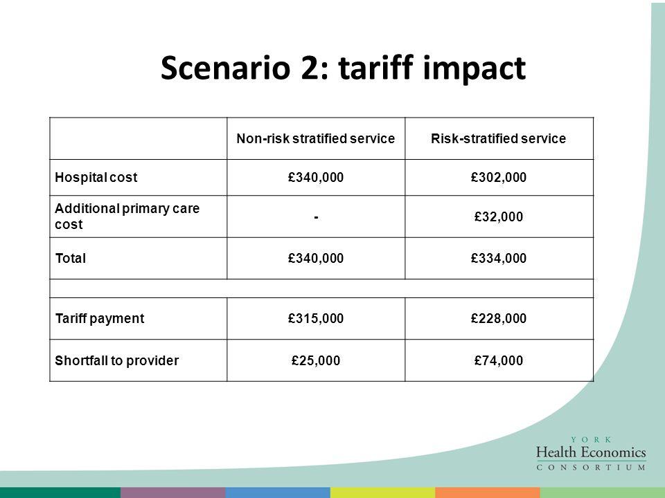 Scenario 2: tariff impact Non-risk stratified serviceRisk-stratified service Hospital cost£340,000£302,000 Additional primary care cost -£32,000 Total£340,000£334,000 Tariff payment£315,000£228,000 Shortfall to provider£25,000£74,000