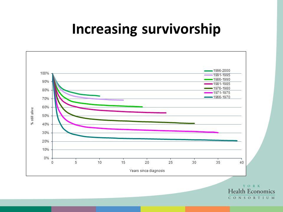 Increasing survivorship