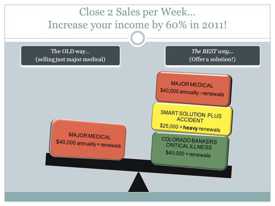 Close 2 Sales per Week… Increase your income by 60% in 2011.