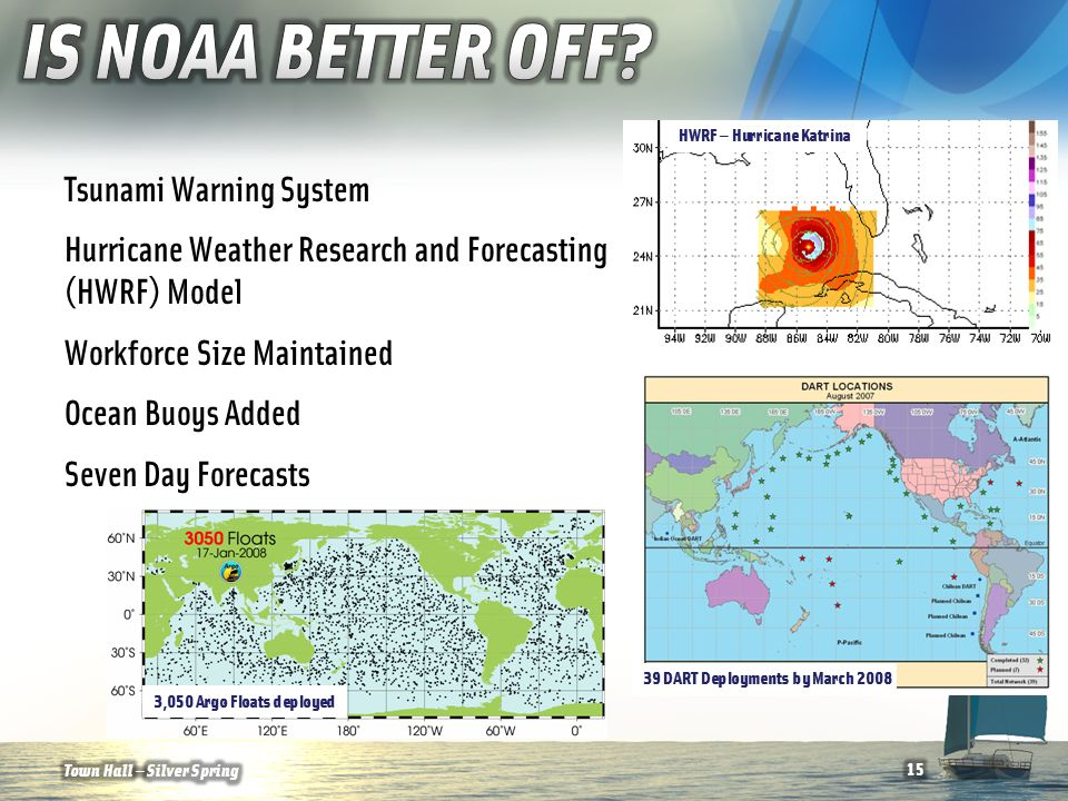 Tsunami Warning System Hurricane Weather Research and Forecasting (HWRF) Model Workforce Size Maintained Ocean Buoys Added Seven Day Forecasts Town Hall — Silver Spring15 HWRF — Hurricane Katrina 39 DART Deployments by March 2008 3,050 Argo Floats deployed