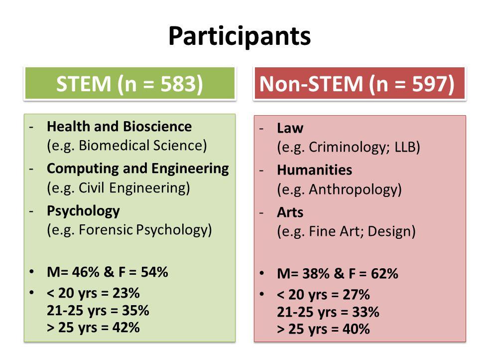 Participants STEM (n = 583) -Health and Bioscience (e.g.