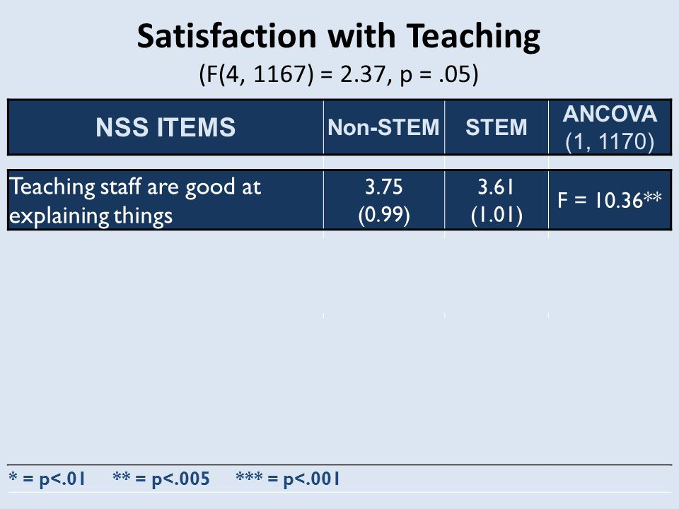 Satisfaction with Teaching (F(4, 1167) = 2.37, p =.05) NSS ITEMS Non-STEMSTEM ANCOVA (1, 1170) Teaching staff are good at explaining things 3.75 (0.99) 3.61 (1.01) F = 10.36** Teaching staff have made the subject interesting 3.71 (1.03) 3.53 (1.02) F = 15.39*** Teaching staff are enthusiastic about what they are teaching 3.88 (1.08) 3.73 (1.01) F = 11.52** My Programme is Intellectually Stimulating 3.92 (1.10) 3.81 (1.04) F = 8.06* * = p<.01 ** = p<.005 *** = p<.001