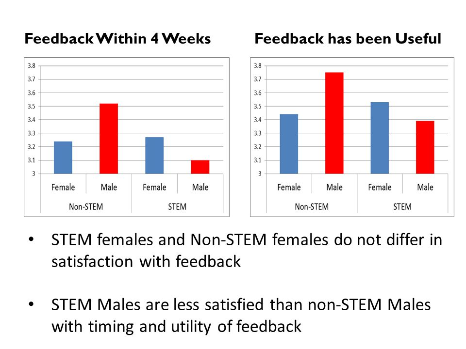Feedback Within 4 WeeksFeedback has been Useful STEM females and Non-STEM females do not differ in satisfaction with feedback STEM Males are less satisfied than non-STEM Males with timing and utility of feedback