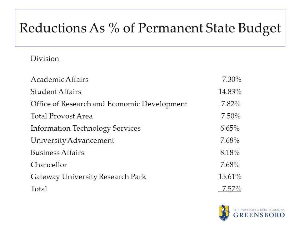 Reductions 2007-08 to 2013-14 DivisionNet Cut + CITI+Enroll Change % of 2013-14 Budget Academic Affairs$ 985,0000.1% Student Affairs-449,000-13.0% ORED -139,000-5.4% Total Provost Area 397,0000.3% Information Technology Services-1,275,000-13.0% University Advancement-291,000-10.5% Business Affairs-1,970,000-10.1% Chancellor-130,000-5.1% Gateway University Research Park-175,000-27.3% Institutional ( Financial Aid & Benefits) 6,231,0009.0% Total $ 2,787,0001.2%