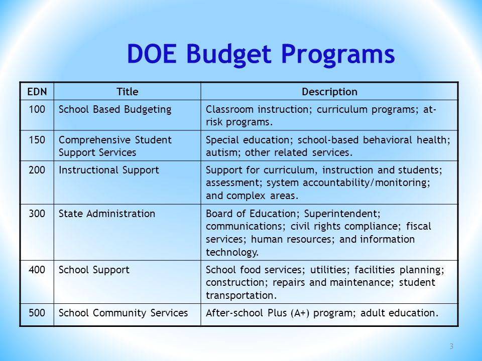 EDNTitleDescription 100School Based BudgetingClassroom instruction; curriculum programs; at- risk programs. 150Comprehensive Student Support Services