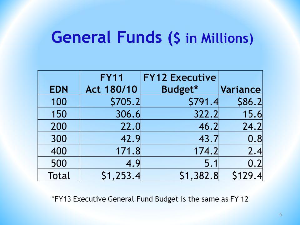 General Fund Budget FY 2011-12 7