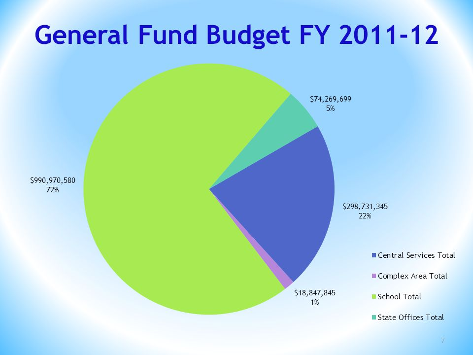 General Fund FTEs FY 2011-12 8