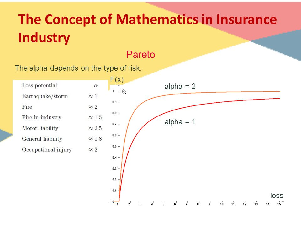 The Concept of Mathematics in Insurance Industry The alpha depends on the type of risk. F(x) Pareto loss alpha = 2 alpha = 1