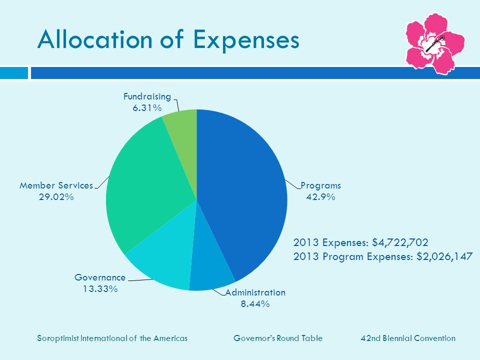 Governor's Round Table Allocation of Expenses 42nd Biennial Convention Soroptimist International of the Americas 2013 Expenses: $4,722,702 2013 Program Expenses: $2,026,147