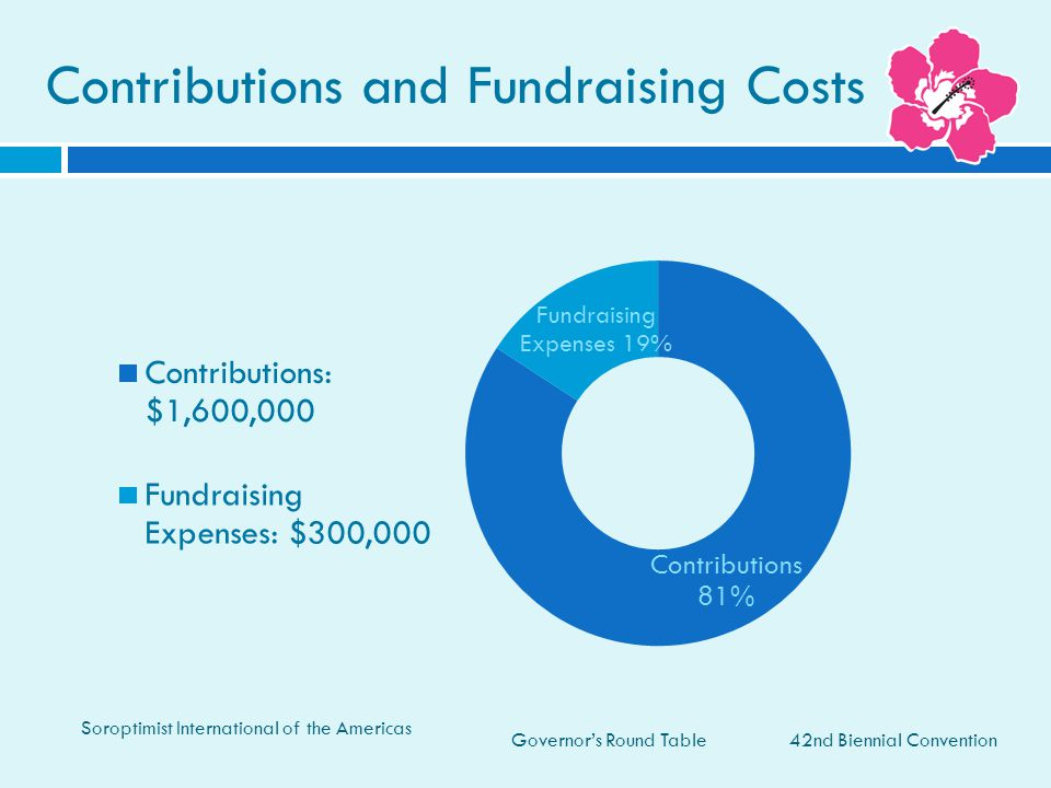Governor's Round Table Contributions and Fundraising Costs 42nd Biennial Convention Soroptimist International of the Americas