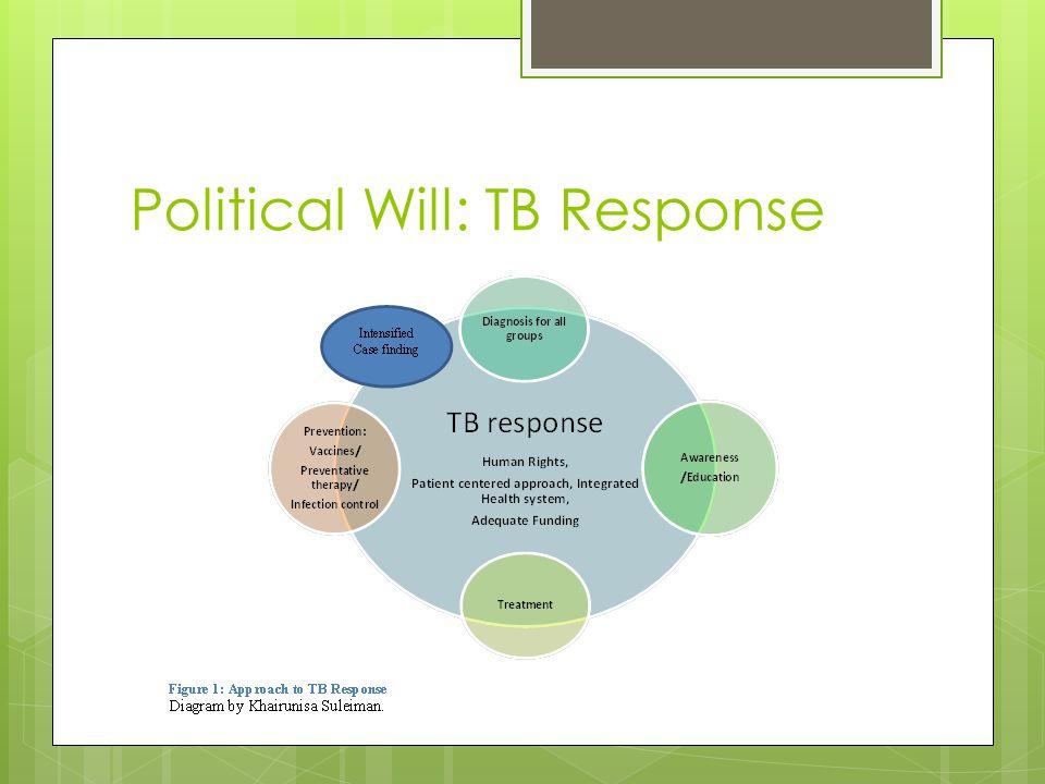 Political Will: TB Response